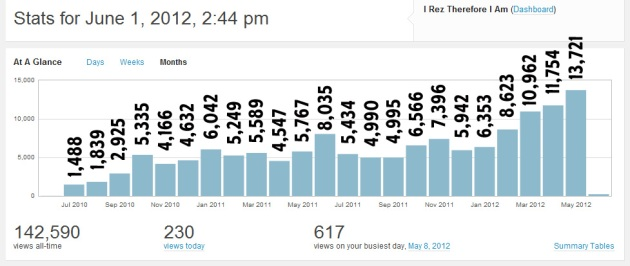 bar chart of hits for the 24 months of iRez blog on WordPress.com