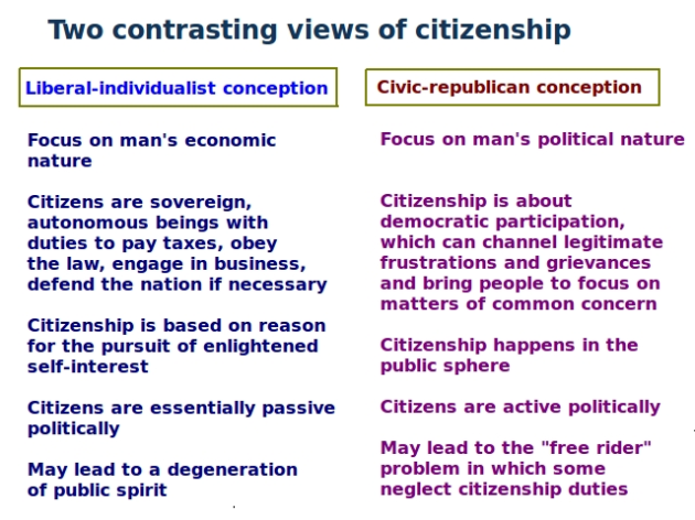 Citizenship_contrasting_views
